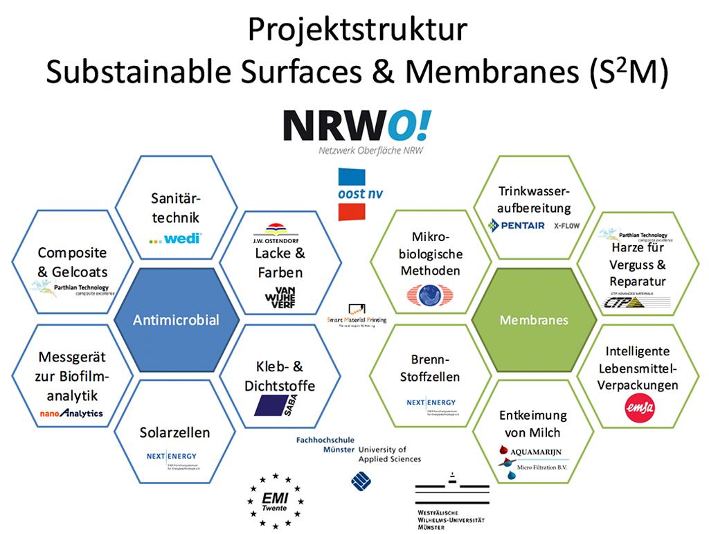 Projektstruktur - Substainable Surfaces & Membranes (S2M)