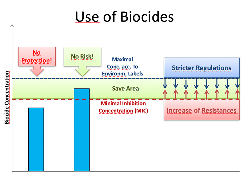Use of Biocides - Substainable Surfaces & Membranes (S2M)